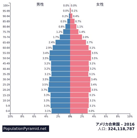 アメリカの年代別人口