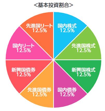 イーマクシススリム8資産均等型の投資割合