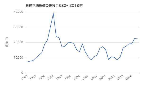日経平均株価の推移(1980~2018年)