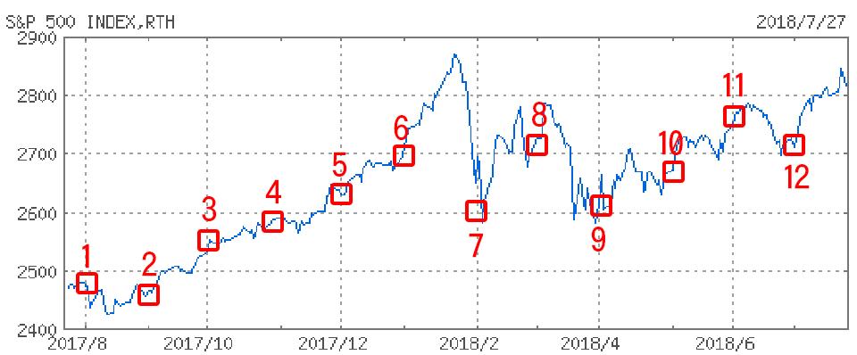 ドルコスト平均法の解説チャート