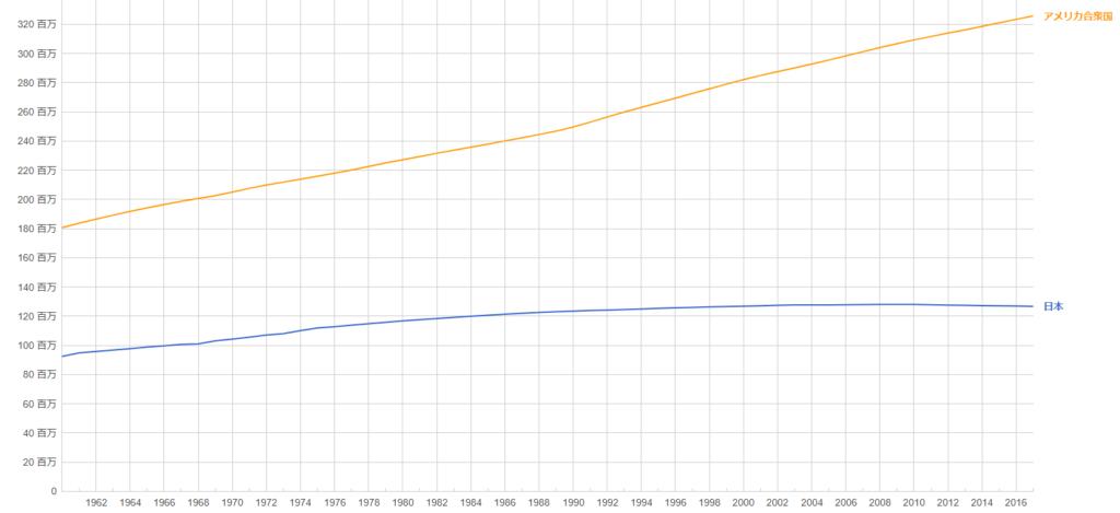 アメリカと日本の人口チャート