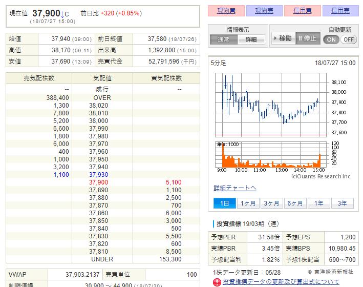 任天堂の株を買う画面