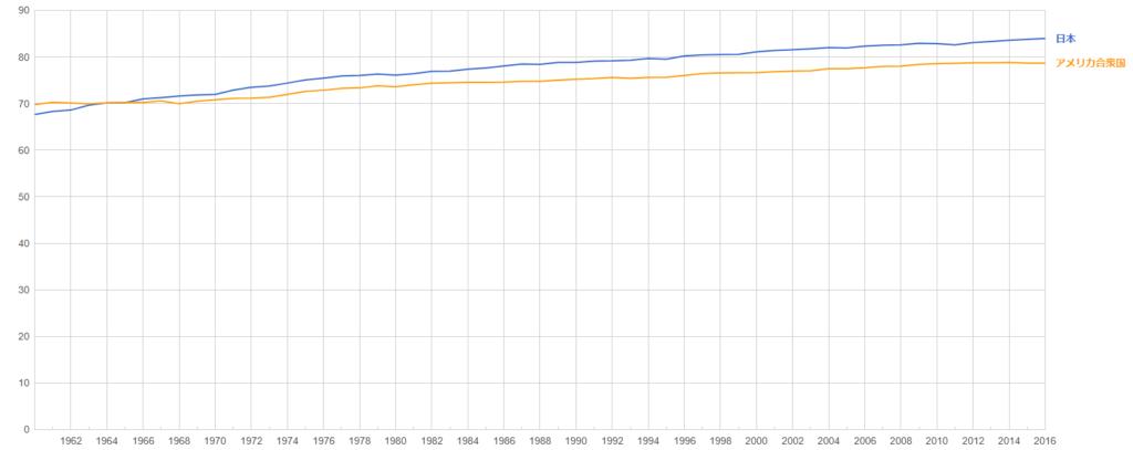 アメリカと日本の寿命比較