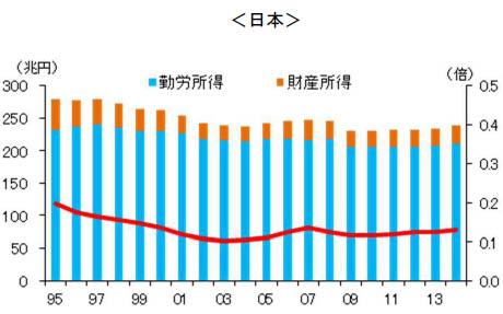 日本の家計所得の推移