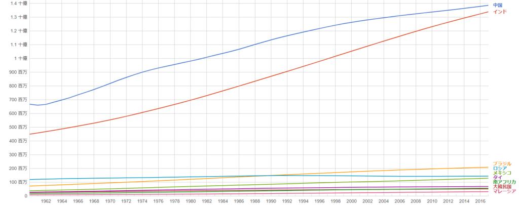 EMM関連国の人口推移