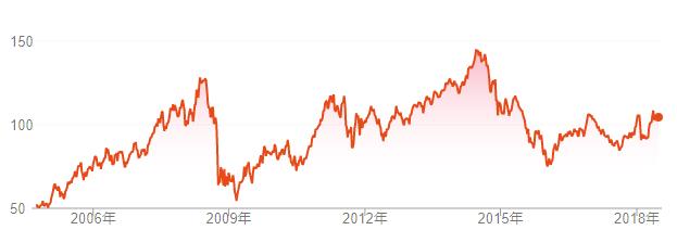 VDEのチャート