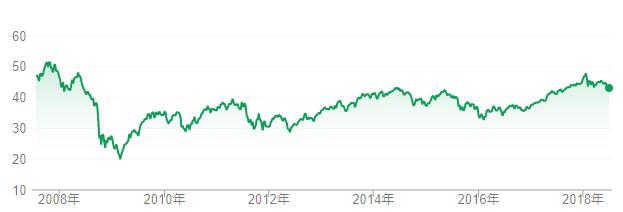 VEAのチャート