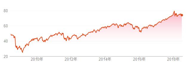 VTのチャート