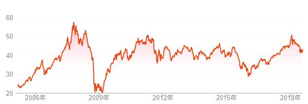 VWOのチャート