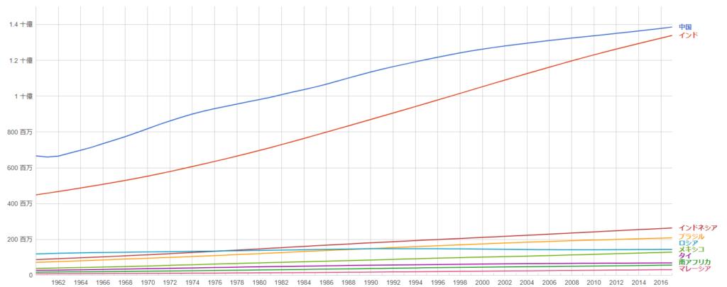 vwo関連国の人口推移