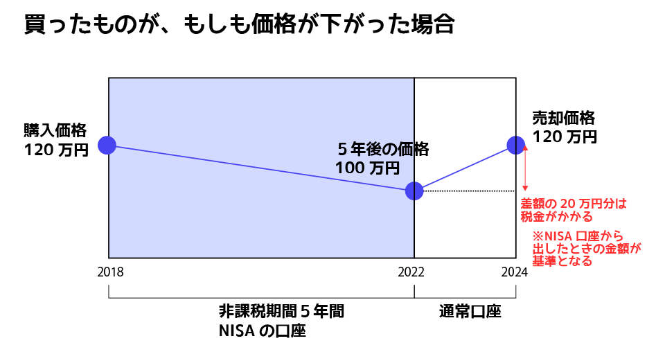 NISAで損を出すと、税金を余計に払う可能性がある。